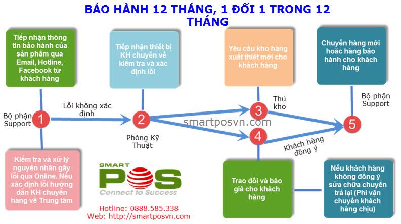 Quy trình bảo hành thiết bị bán hàng chính hãng củ SmartPos
